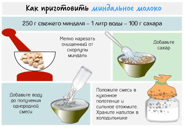 Польза и вред миндального молока