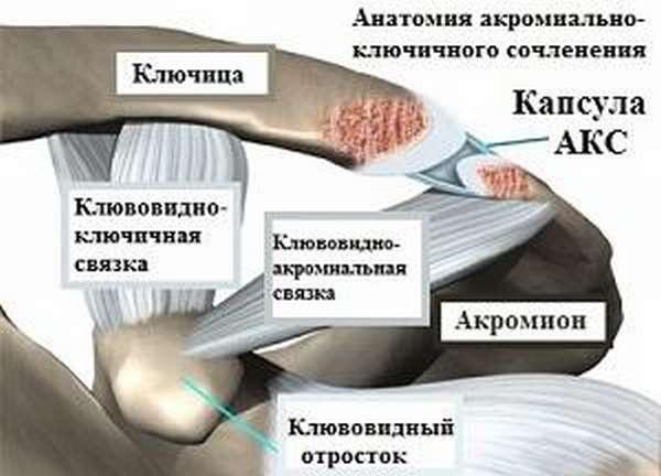 Разрыв акс плечевого сустава лечение